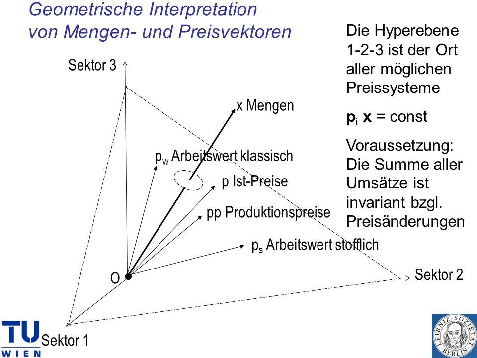 Geometrische Interpretation von Mengen- und Preisvektoren p Ist-Preise p w Arbeitswert klassisch x Mengen O pp Produktionspreise Sektor 1 Sektor 2 Sek