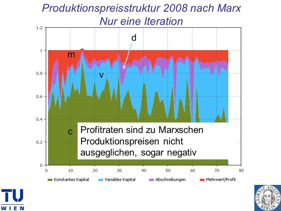Produktionspreisstruktur 2008 nach Marx Nur eine Iteration c v m d Profitraten sind zu Marxschen Produktionspreisen nicht ausgeglichen, sogar negativ
