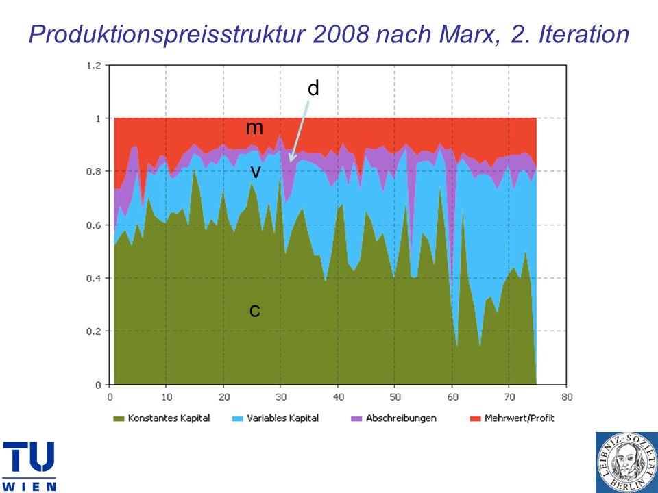 Produktionspreisstruktur 2008 nach Marx, 2. Iteration c v m d