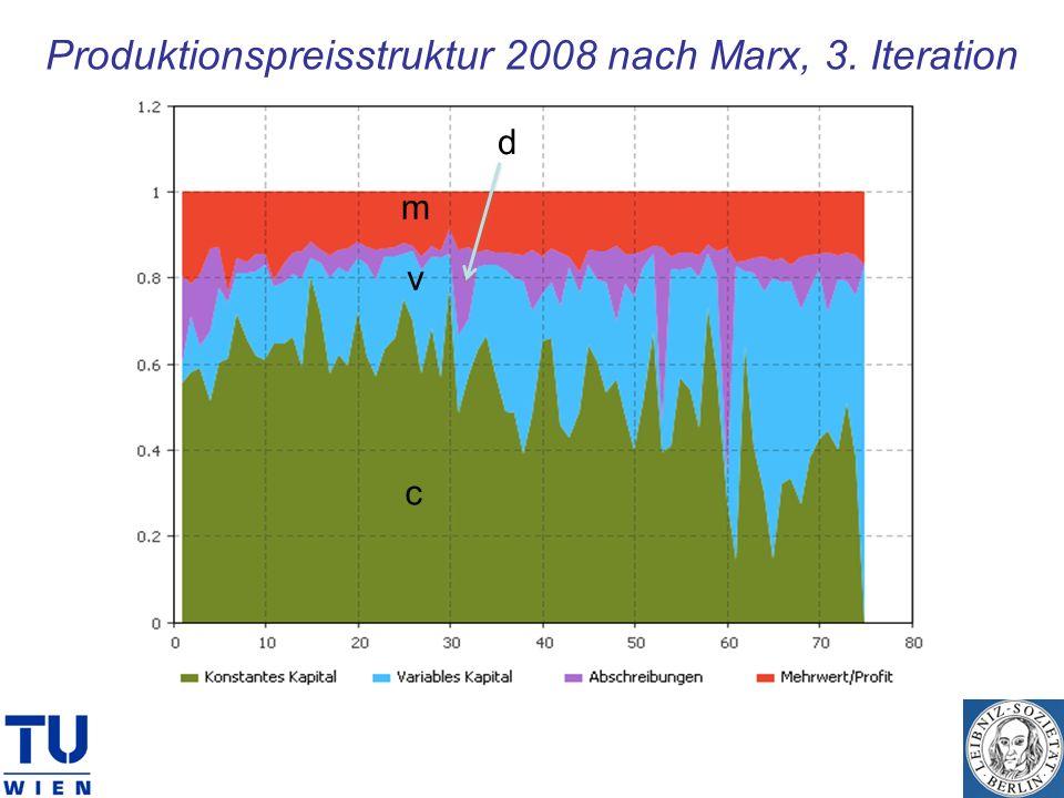 Produktionspreisstruktur 2008 nach Marx, 3. Iteration c v m d