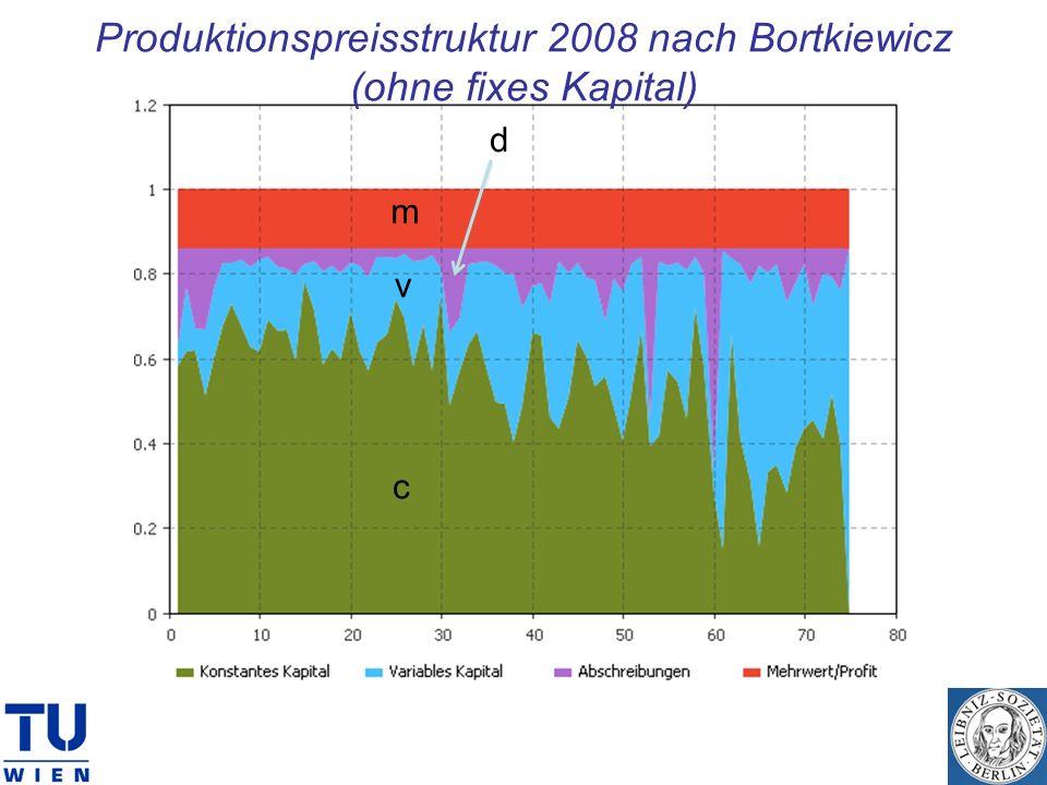 c v m d Produktionspreisstruktur 2008 nach Bortkiewicz (ohne fixes Kapital)