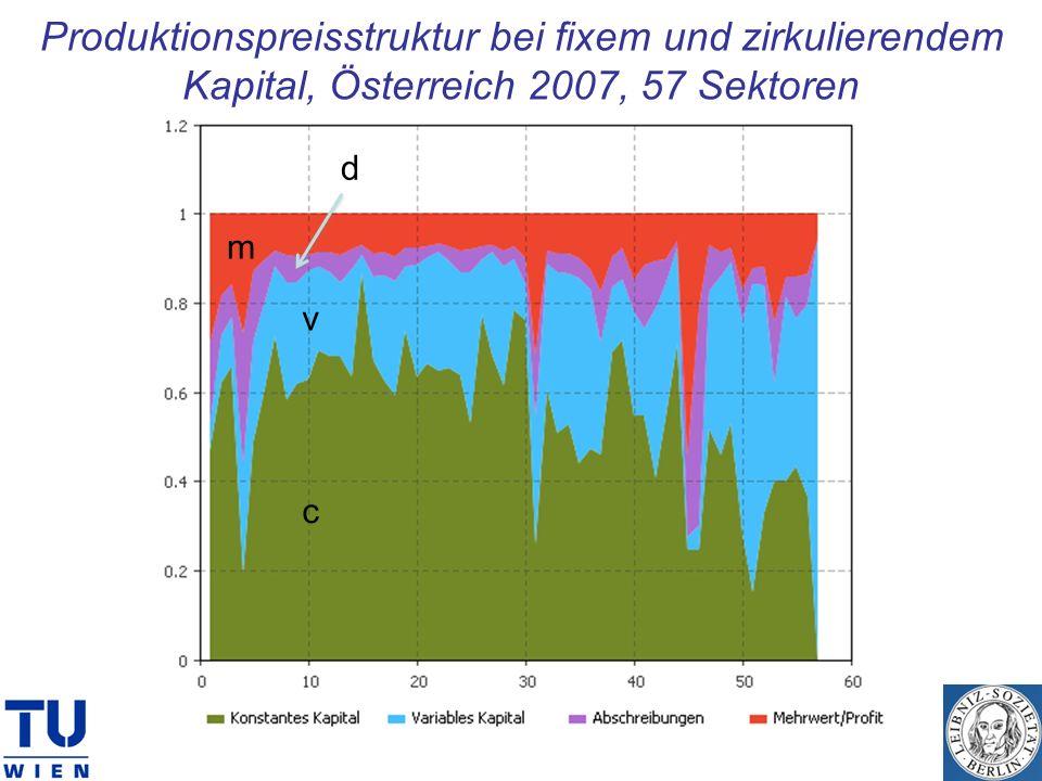 Produktionspreisstruktur bei fixem und zirkulierendem Kapital, Österreich 2007, 57 Sektoren d c v m