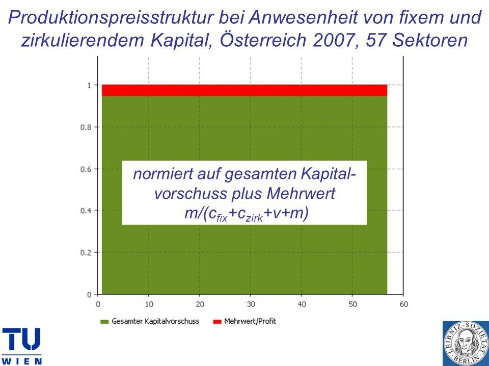 Produktionspreisstruktur bei Anwesenheit von fixem und zirkulierendem Kapital, Österreich 2007, 57 Sektoren normiert auf gesamten Kapital- vorschuss p