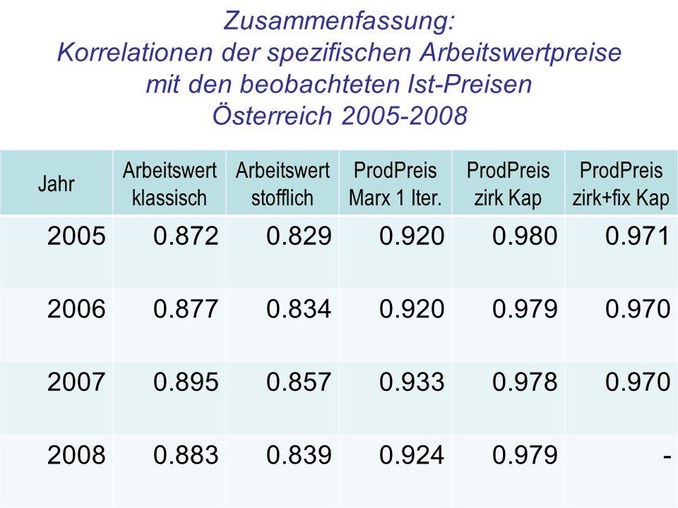 Zusammenfassung: Korrelationen der spezifischen Arbeitswertpreise mit den beobachteten Ist-Preisen Österreich 2005-2008 Jahr Arbeitswert klassisch Arb