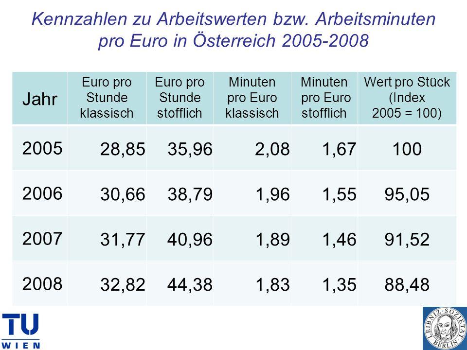Kennzahlen zu Arbeitswerten bzw. Arbeitsminuten pro Euro in Österreich 2005-2008 Jahr Euro pro Stunde klassisch Euro pro Stunde stofflich Minuten pro