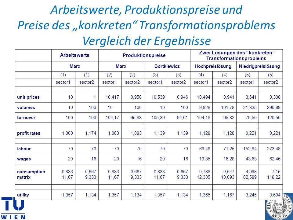 ArbeitswerteProduktionspreise Zwei Lösungen des konkreten Transformationsproblems Marx BortkiewiczHochpreislösungNiedrigpreislösung (1) (2) (3) (4) (5