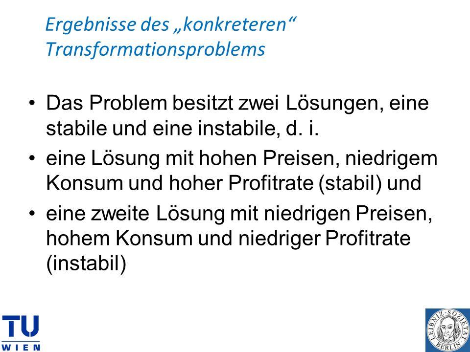 Ergebnisse des konkreteren Transformationsproblems Das Problem besitzt zwei Lösungen, eine stabile und eine instabile, d. i. eine Lösung mit hohen Pre