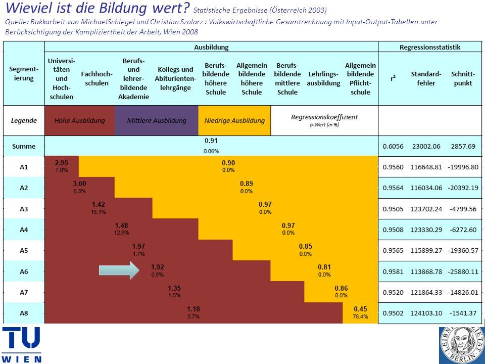 Wieviel ist die Bildung wert? Statistische Ergebnisse (Österreich 2003) Quelle: Bakkarbeit von MichaelSchlegel und Christian Szolarz : Volkswirtschaft