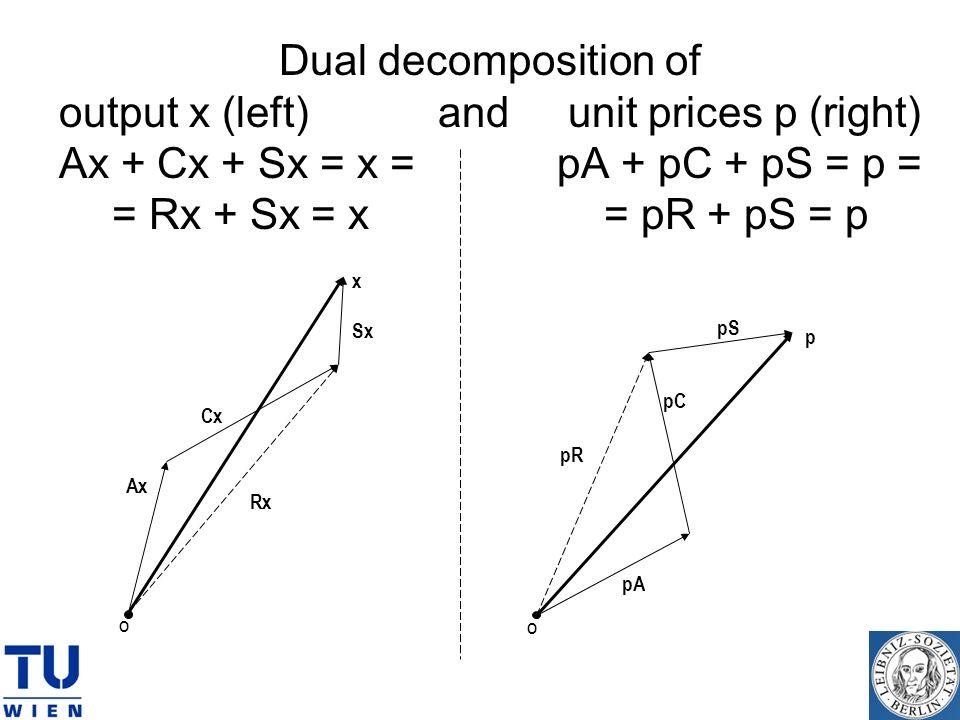 Dual decomposition of output x (left) and unit prices p (right) Ax + Cx + Sx = x = pA + pC + pS = p = = Rx + Sx = x = pR + pS = p x Ax Cx O Sx Rx p pA