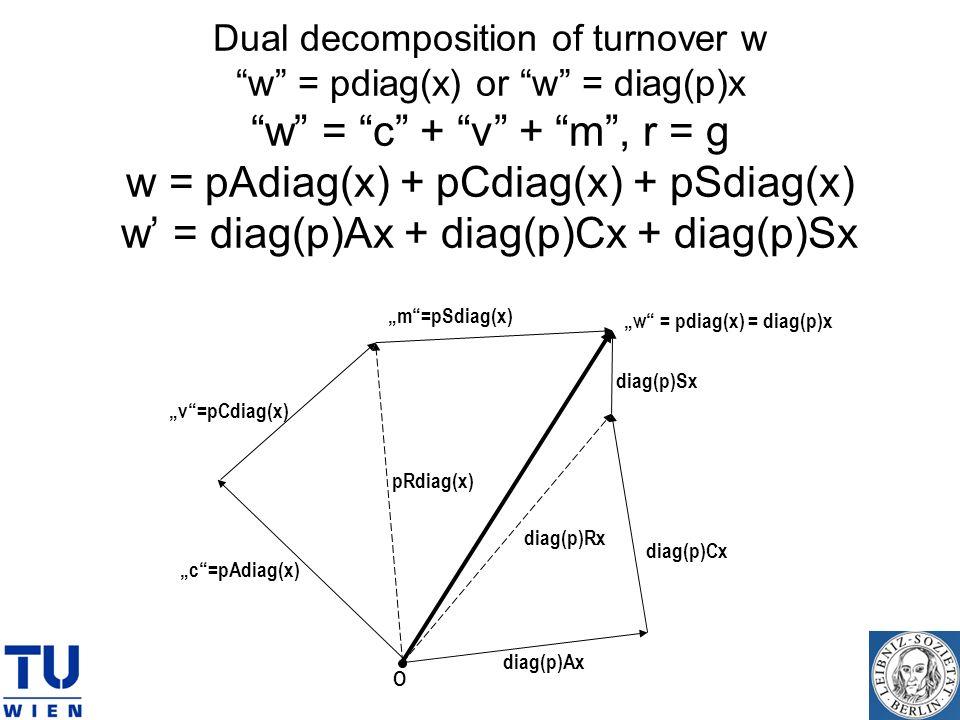 Dual decomposition of turnover ww = pdiag(x) or w = diag(p)xw = c + v + m, r = g w = pAdiag(x) + pCdiag(x) + pSdiag(x) w = diag(p)Ax + diag(p)Cx + dia