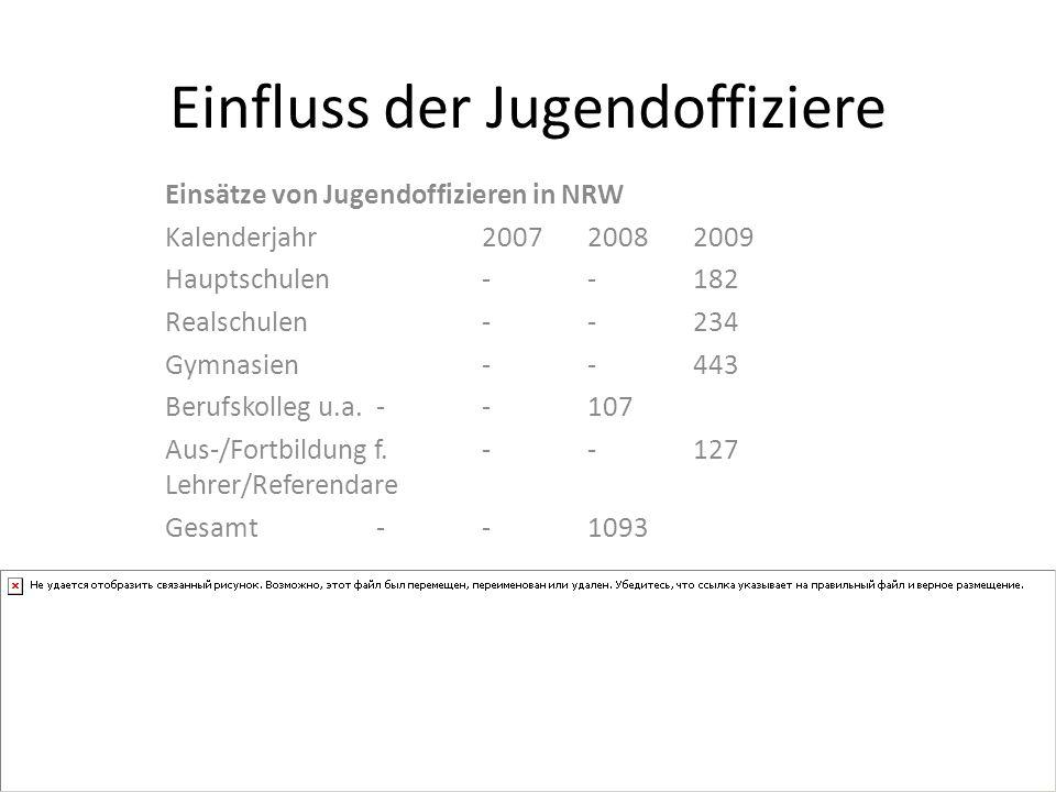 Einfluss der Jugendoffiziere Einsätze von Jugendoffizieren in NRW Kalenderjahr 2007 2008 2009 Hauptschulen -- 182 Realschulen - - 234 Gymnasien - - 443 Berufskolleg u.a.