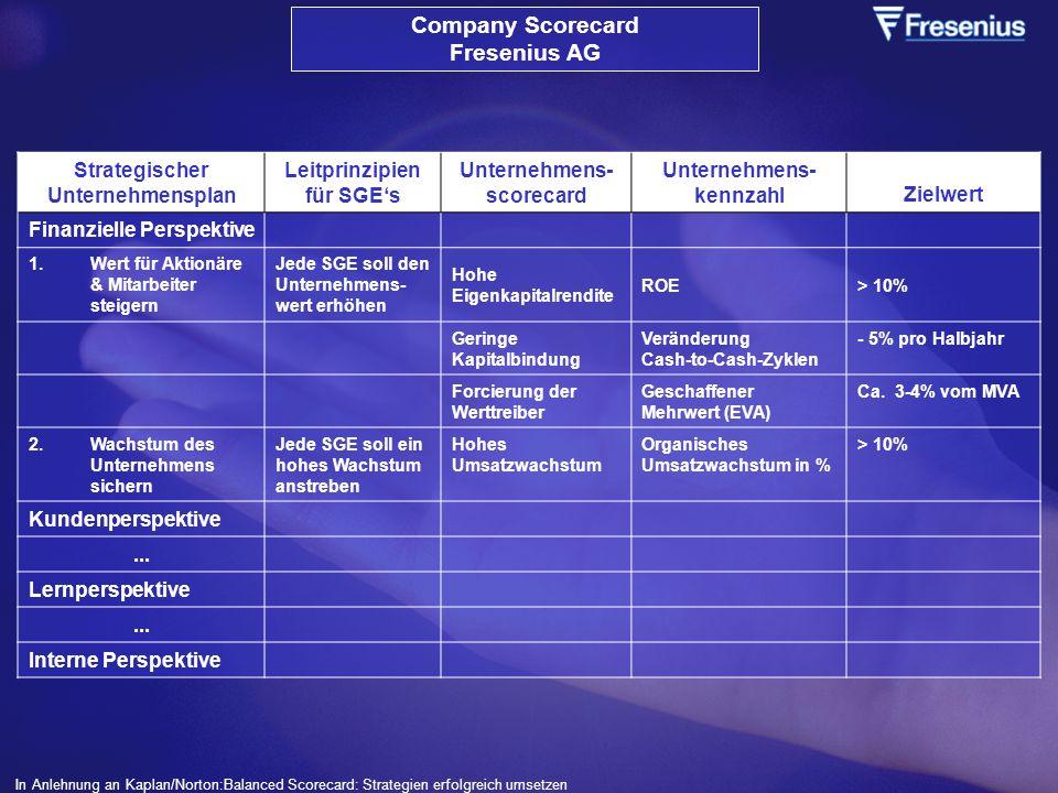 Strategischer Unternehmensplan Leitprinzipien für SGEs Unternehmens- scorecard Unternehmens- kennzahlZielwert Finanzielle Perspektive 1.Wert für Aktio