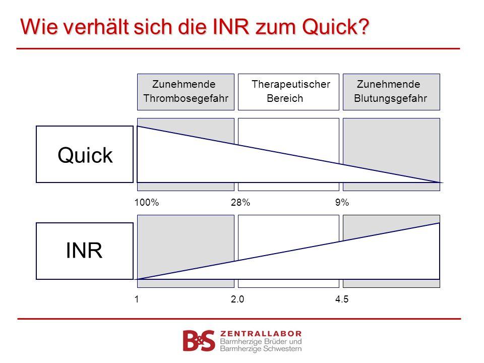 Wie verhält sich die INR zum Quick? Zunehmende Therapeutischer Zunehmende Thrombosegefahr BereichBlutungsgefahr Quick INR 100%28% 9% 12.0 4.5