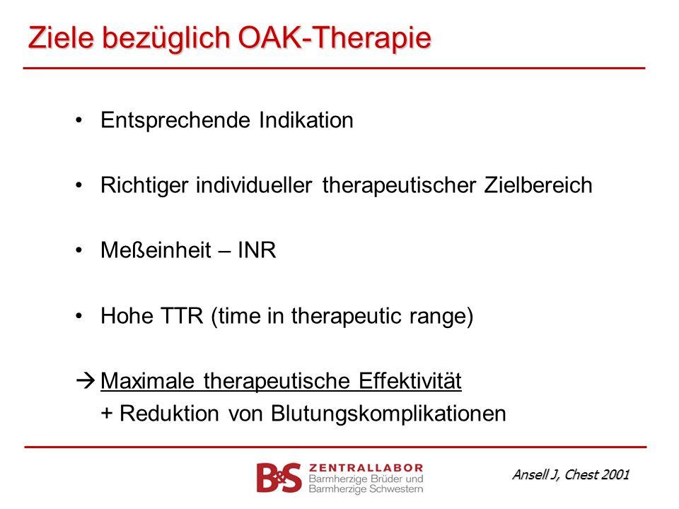 Ziele bezüglich OAK-Therapie Entsprechende Indikation Richtiger individueller therapeutischer Zielbereich Meßeinheit – INR Hohe TTR (time in therapeut