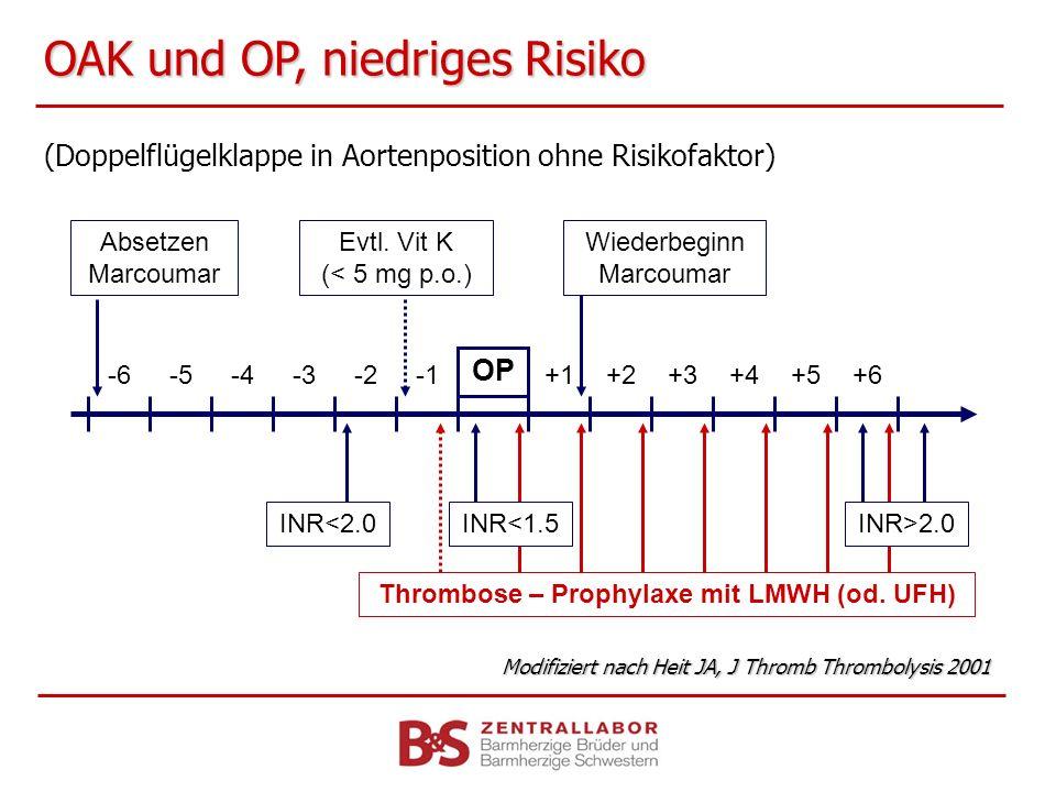 OAK und OP, niedriges Risiko (Doppelflügelklappe in Aortenposition ohne Risikofaktor) OP Absetzen Marcoumar Wiederbeginn Marcoumar Thrombose – Prophyl