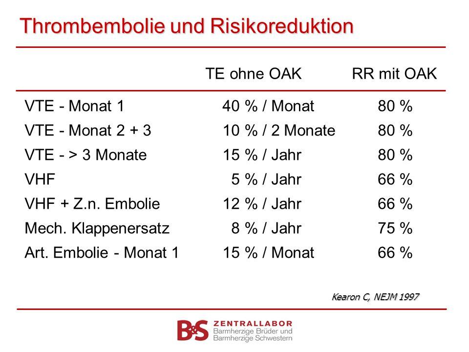 Thrombembolie und Risikoreduktion TE ohne OAKRR mit OAK VTE - Monat 1 40 % / Monat 80 % VTE - Monat 2 + 3 10 % / 2 Monate 80 % VTE - > 3 Monate 15 % /