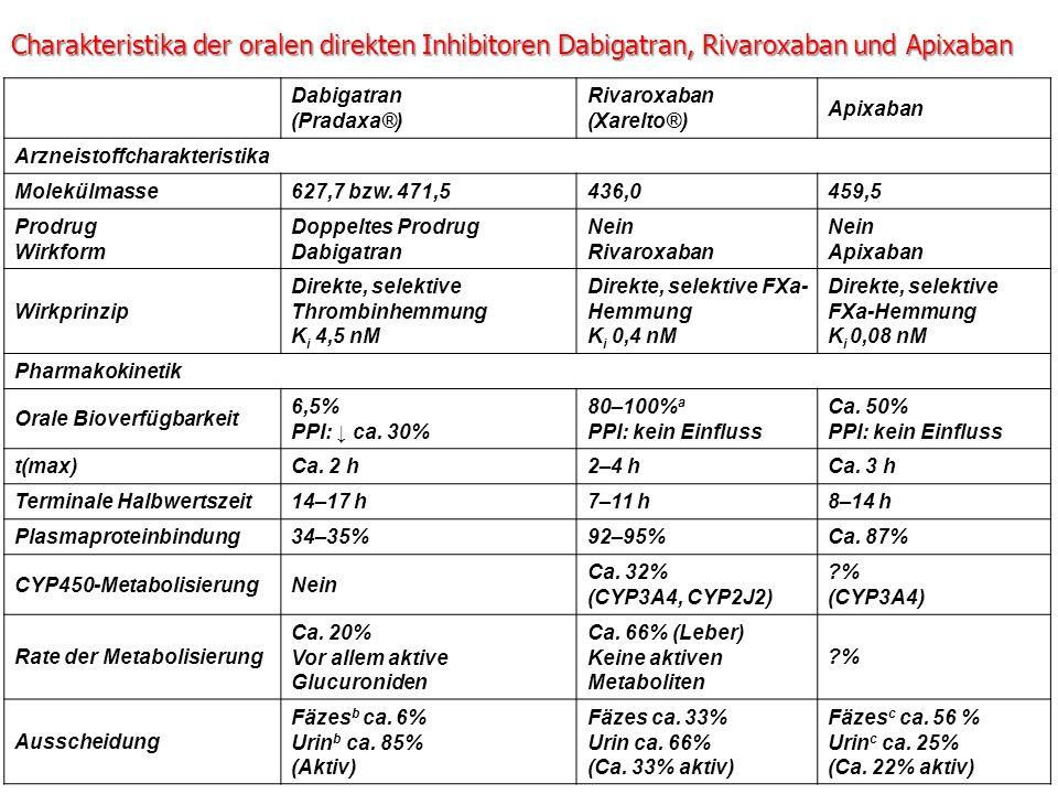 Charakteristika der oralen direkten Inhibitoren Dabigatran, Rivaroxaban und Apixaban Dabigatran (Pradaxa®) Rivaroxaban (Xarelto®) Apixaban Arzneistoff