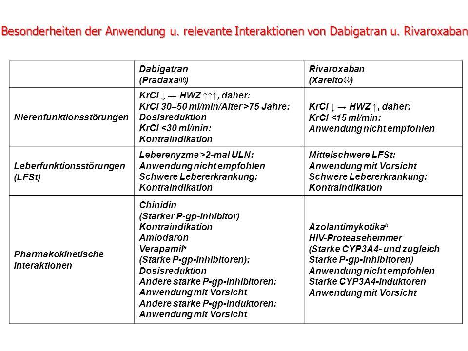 Besonderheiten der Anwendung u. relevante Interaktionen von Dabigatran u. Rivaroxaban Dabigatran (Pradaxa®) Rivaroxaban (Xarelto®) Nierenfunktionsstör