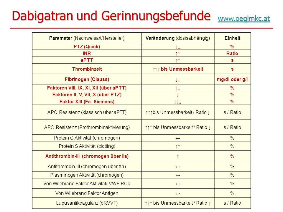 Dabigatran und Gerinnungsbefunde Parameter (Nachweisart/Hersteller)Veränderung (dosisabhängig)Einheit PTZ (Quick)% INRRatio aPTTs Thrombinzeit bis Unm