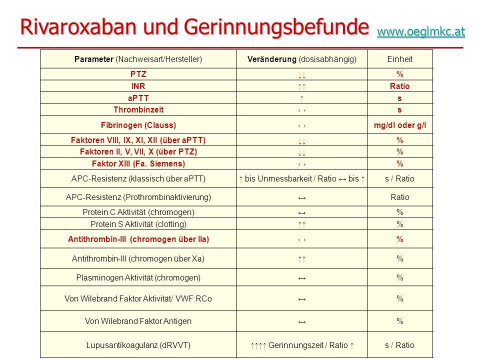 Rivaroxaban und Gerinnungsbefunde www.oeglmkc.at Parameter (Nachweisart/Hersteller)Veränderung (dosisabhängig)Einheit PTZ% INRRatio aPTTs Thrombinzeit