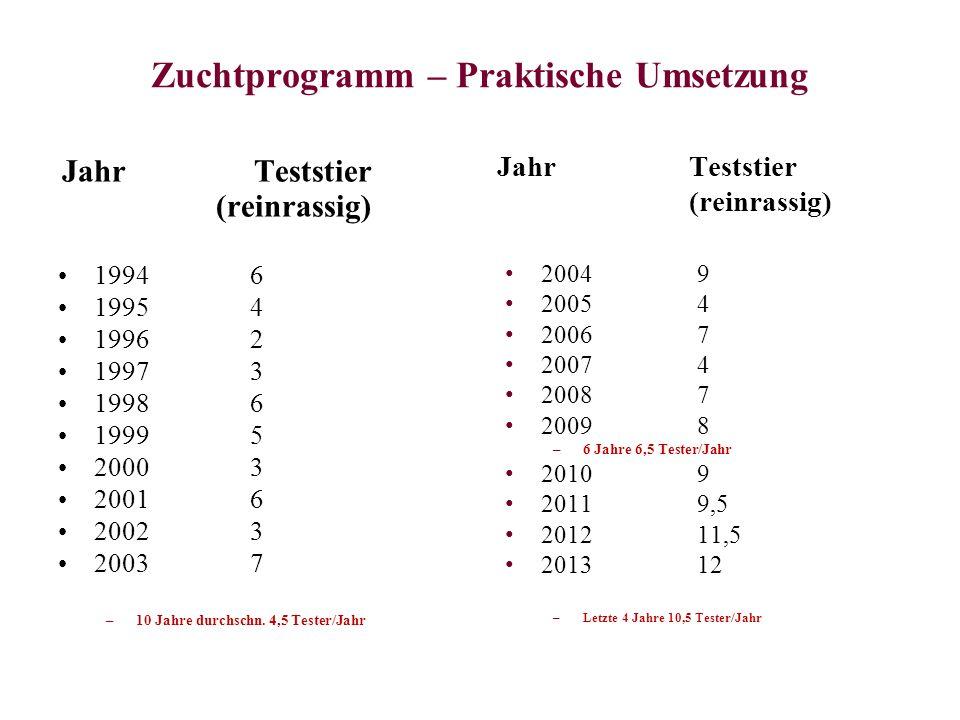 Zuchtprogramm – Praktische Umsetzung 19946 19954 19962 19973 19986 19995 20003 20016 20023 20037 –10 Jahre durchschn. 4,5 Tester/Jahr 20049 20054 2006