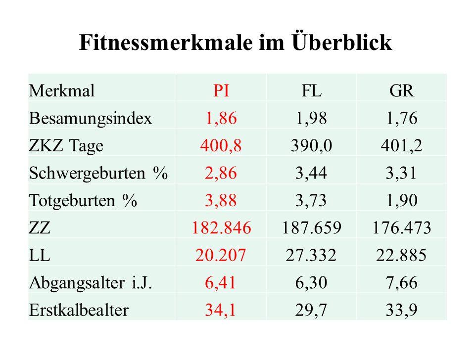 MerkmalPIFLGR Besamungsindex1,861,981,76 ZKZ Tage400,8390,0401,2 Schwergeburten %2,863,443,31 Totgeburten %3,883,731,90 ZZ182.846187.659176.473 LL20.2