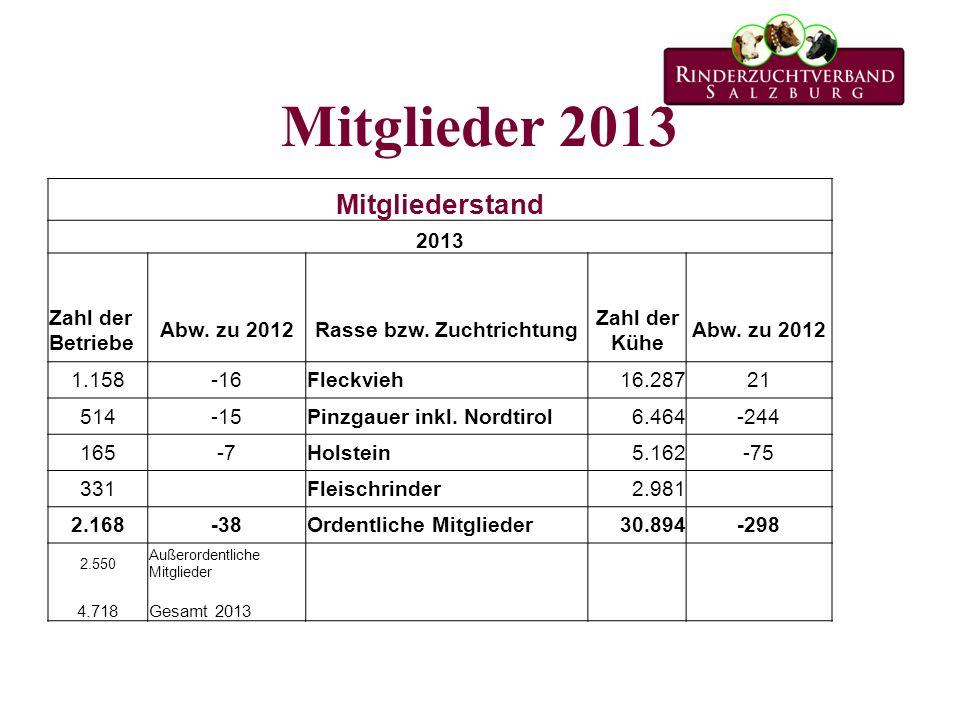 Mitglieder 2013 Mitgliederstand 2013 Zahl der Betriebe Abw. zu 2012Rasse bzw. Zuchtrichtung Zahl der Kühe Abw. zu 2012 1.158-16Fleckvieh16.28721 514-1