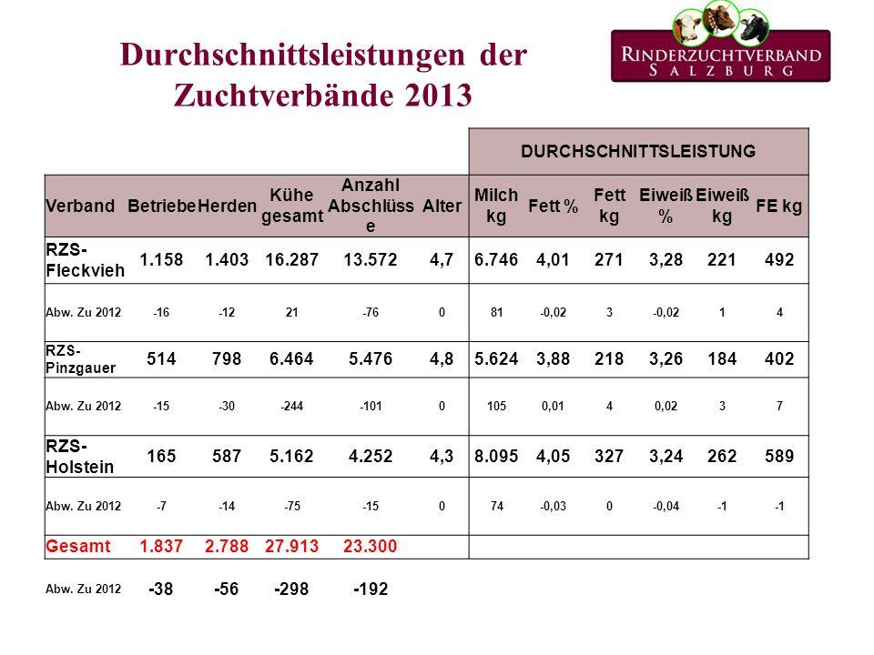 Durchschnittsleistungen der Zuchtverbände 2013 DURCHSCHNITTSLEISTUNG VerbandBetriebeHerden Kühe gesamt Anzahl Abschlüss e Alter Milch kg Fett % Fett kg Eiweiß % Eiweiß kg FE kg RZS- Fleckvieh 1.1581.40316.28713.5724,76.7464,012713,28221492 Abw.