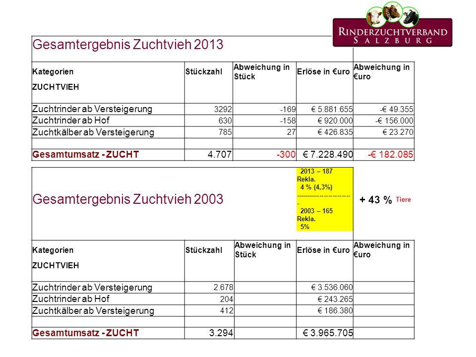 Gesamtergebnis Zuchtvieh 2013 KategorienStückzahl Abweichung in Stück Erlöse in uro Abweichung in uro ZUCHTVIEH Zuchtrinder ab Versteigerung 3292-169