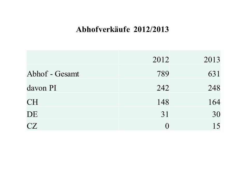 Abhofverkäufe 2012/2013 20122013 Abhof - Gesamt789631 davon PI242248 CH148164 DE3130 CZ015