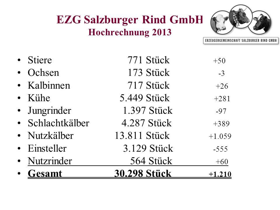 EZG Salzburger Rind GmbH Hochrechnung 2013 Stiere 771 Stück +50 Ochsen 173 Stück -3 Kalbinnen 717 Stück +26 Kühe 5.449 Stück +281 Jungrinder 1.397 Stück -97 Schlachtkälber 4.287 Stück +389 Nutzkälber 13.811 Stück +1.059 Einsteller 3.129 Stück -555 Nutzrinder 564 Stück +60 Gesamt 30.298 Stück +1.210