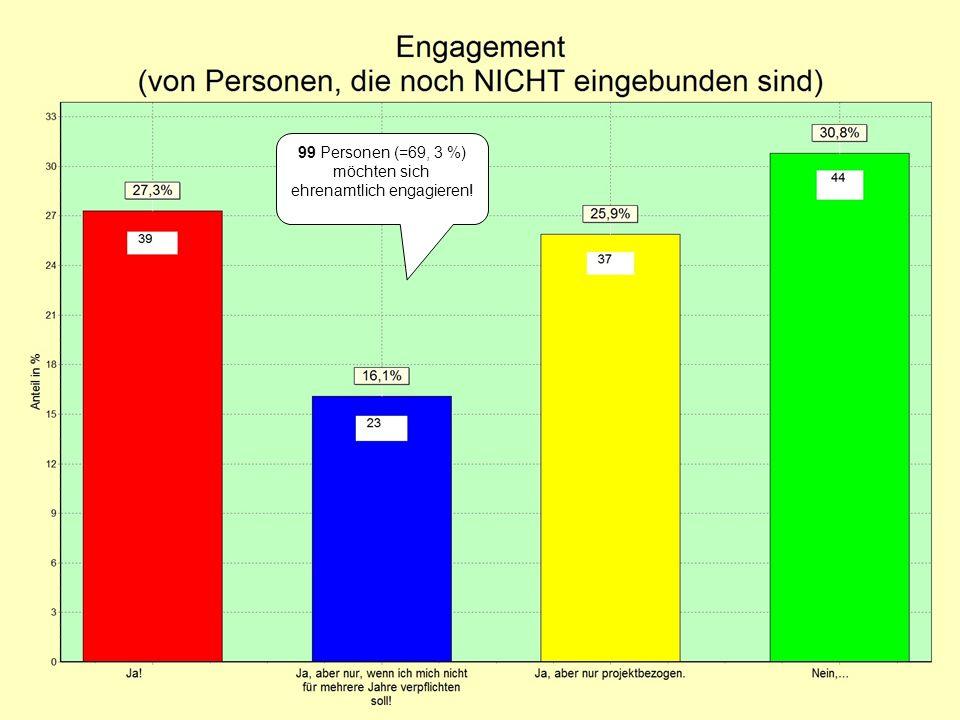 99 Personen (=69, 3 %) möchten sich ehrenamtlich engagieren!