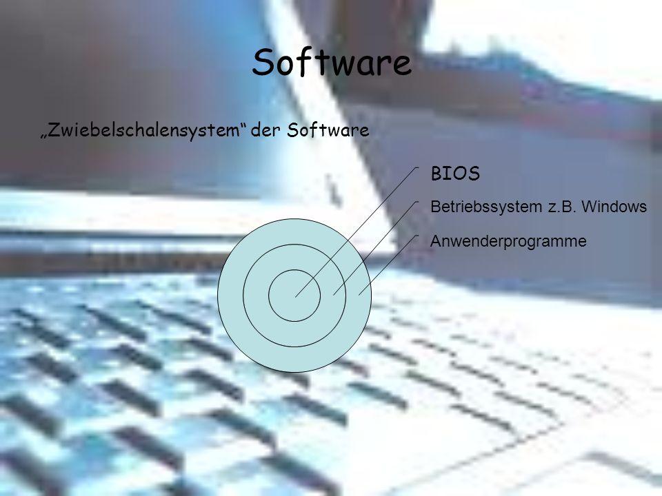 Software Zwiebelschalensystem der Software BIOS Betriebssystem z.B. Windows Anwenderprogramme