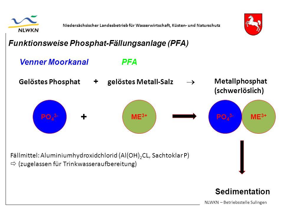 Funktionsweise Phosphat-Fällungsanlage (PFA) Venner MoorkanalPFA Gelöstes Phosphat + gelöstes Metall-Salz + Sedimentation Niedersächsischer Landesbetrieb für Wasserwirtschaft, Küsten- und Naturschutz NLWKN – Betriebsstelle Sulingen PO 4 3- ME 3+ PO 4 3- ME 3+ Fällmittel: Aluminiumhydroxidchlorid (Al(OH) 2 CL, Sachtoklar P) (zugelassen für Trinkwasseraufbereitung) Metallphosphat (schwerlöslich)
