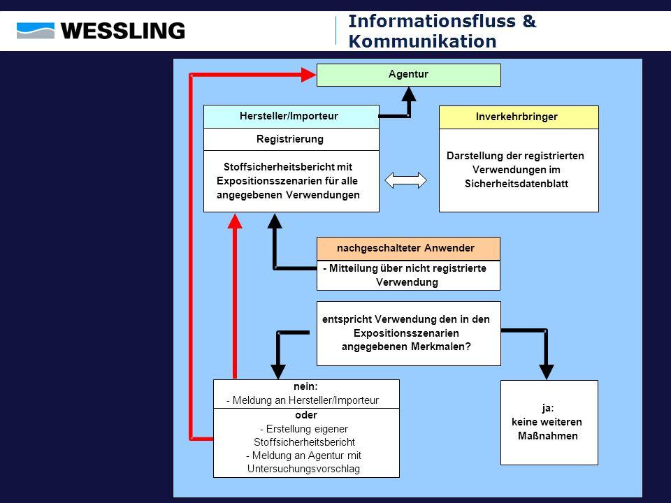 Informationsfluss & Kommunikation Hersteller/Importeur Inverkehrbringer nachgeschalteter Anwender Registrierung Stoffsicherheitsbericht mit Exposition