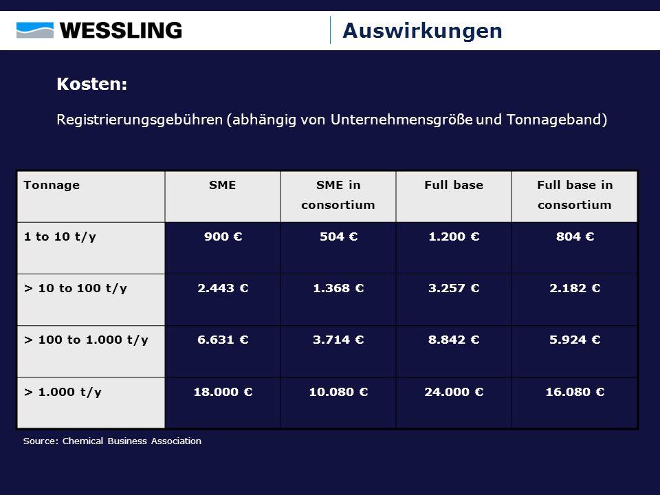 Auswirkungen Kosten: Registrierungsgebühren (abhängig von Unternehmensgröße und Tonnageband) TonnageSME SME in consortium Full base Full base in conso
