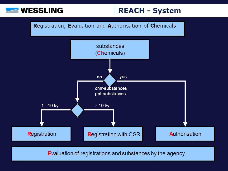 REACH - System substances (Chemicals) Registration Registration with CSR Authorisation cmr-substances pbt-substances yes 1 - 10 t/y> 10 t/y no Evaluat
