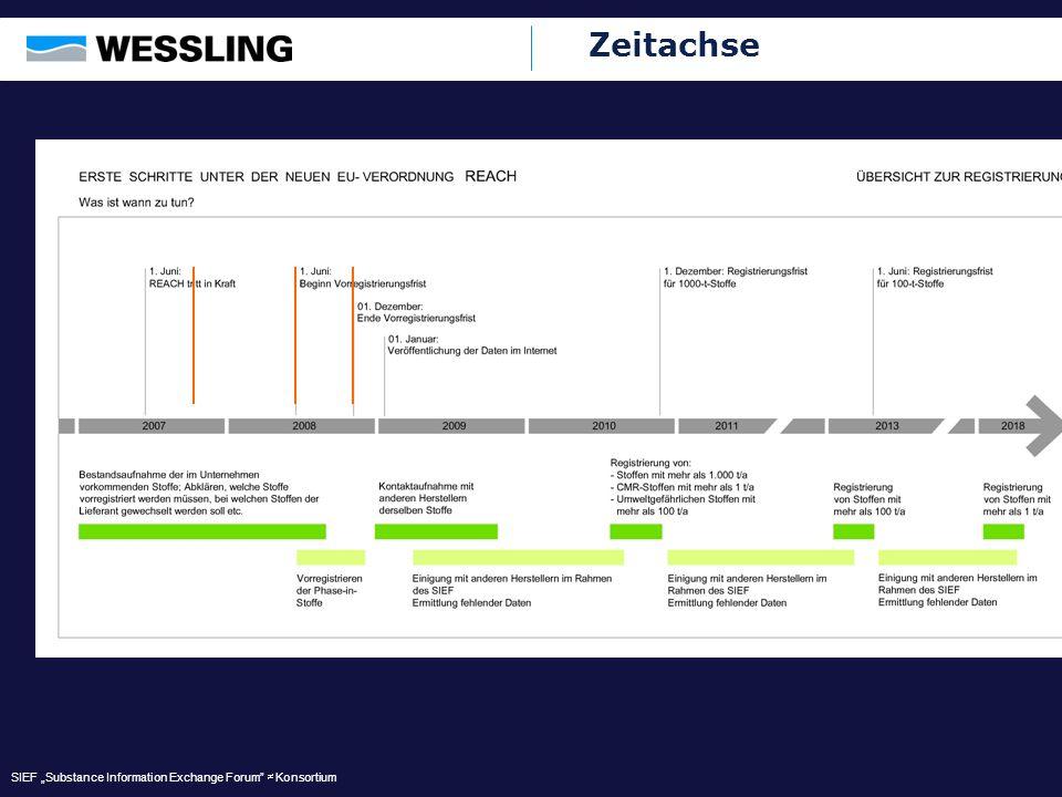 Zeitachse SIEF Substance Information Exchange Forum Konsortium