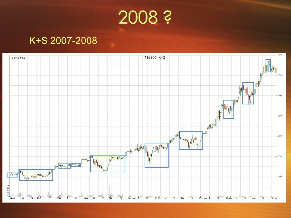 K+S 2007-2008