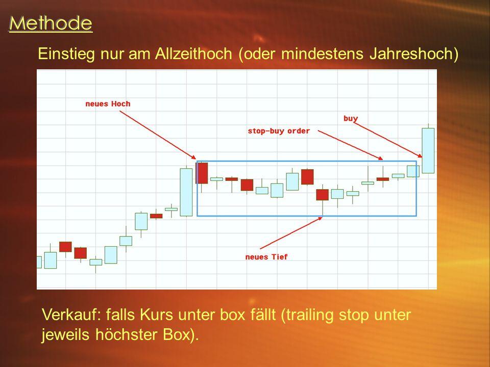 Methode Einstieg nur am Allzeithoch (oder mindestens Jahreshoch) Verkauf: falls Kurs unter box fällt (trailing stop unter jeweils höchster Box).