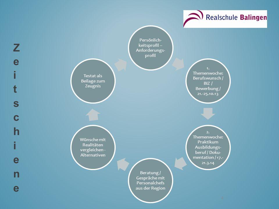 4 Persönlich- keitsprofil – Anforderungs- profil 1. Themenwoche: Berufswunsch / BIZ / Bewerbung / 21.-25.10.13 2. Themenwoche: Praktikum Ausbildungs-
