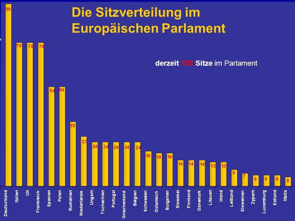 Die Sitzverteilung im Europäischen Parlament derzeit 785 Sitze im Parlament