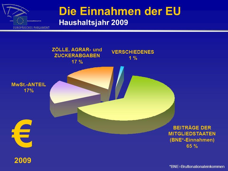2009 Die Einnahmen der EU Haushaltsjahr 2009 *BNE=Bruttonationaleinkommen BEITRÄGE DER MITGLIEDSTAATEN (BNE*-Einnahmen) 65 % VERSCHIEDENES 1 % ZÖLLE,