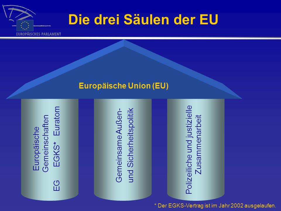 Die drei Säulen der EU * Der EGKS-Vertrag ist im Jahr 2002 ausgelaufen. Europäische Gemeinschaften EG EGKS* Euratom Gemeinsame Außen- und Sicherheitsp