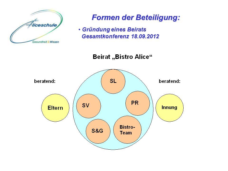 Formen der Beteiligung: Gründung eines Beirats Gesamtkonferenz 18.09.2012 Gründung eines Beirats Gesamtkonferenz 18.09.2012