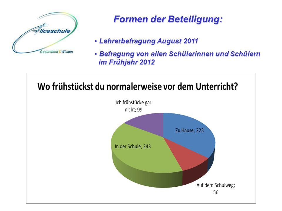 Formen der Beteiligung: Lehrerbefragung August 2011 Lehrerbefragung August 2011 Befragung von allen Schülerinnen und Schülern im Frühjahr 2012 Befragu