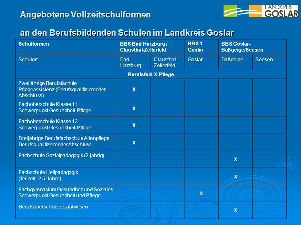 SchulformenBBS Bad Harzburg / Clausthal-Zellerfeld BBS 1 Goslar BBS Goslar- Baßgeige/Seesen SchulortBad Harzburg Clausthal- Zellerfeld GoslarBaßgeigeS