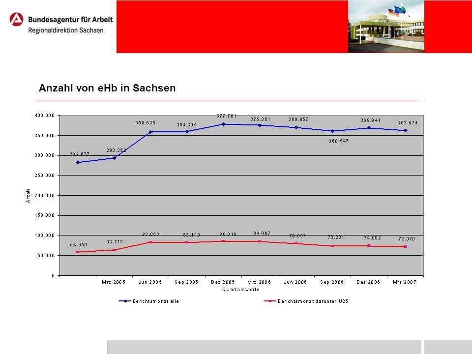 Zugang zu ausgewählten Fordermaßnahmen in Sachsen Kenngröße FbWTMABMAGH Gesamt davon Entgeltvariante davon Mehraufwands- variante alle darunt er U25 alle darunt er U25 alle darunt er U25 alle darunt er U25 alle davo n U25 alle davon U25 Jahresfortsch rittswert 2005 (Jan.