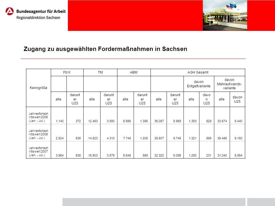 Zugang zu ausgewählten Fordermaßnahmen in Sachsen Kenngröße FbWTMABMAGH Gesamt davon Entgeltvariante davon Mehraufwands- variante alle darunt er U25 a