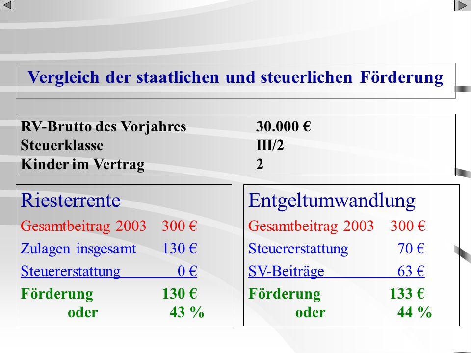 Vergleich der staatlichen und steuerlichen Förderung Riesterrente Gesamtbeitrag 2003 300 Zulagen insgesamt130 Steuererstattung 0 Förderung 130 oder 43